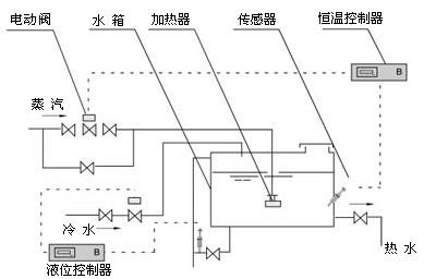 [厂家直销]浸没式汽水混合加热器/涡漩式消声加热器/喷射式加热器